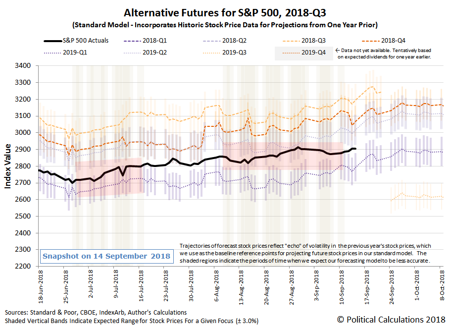 Alternative Futures - S&P 500 - 2018Q3 - Standard Model with Redzone Forecast for 2019Q1 Focus between 20180808 and 20180911 - Snapshot on 14 Sep 2018