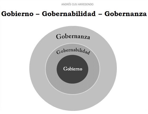 Andrés Eduardo Cusi: GOBIERNO, GOBERNABILIDAD Y GOBERNANZA