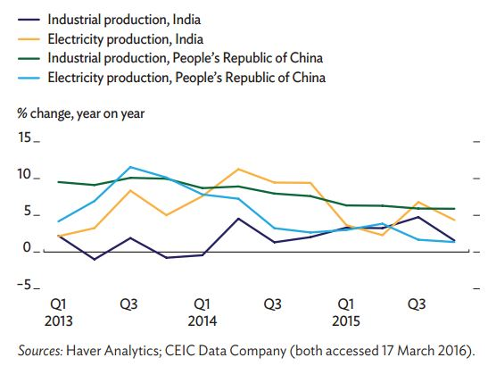 Figure 1: The Production Indicators