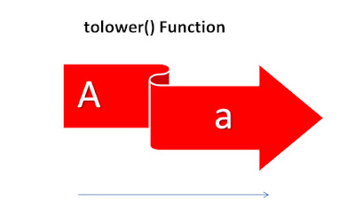 tolower() Function in C++