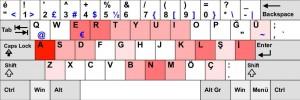 F klavye ile Q klavyenin farkı nedir?
