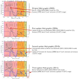 CO2 en temperatuur verandering in de afgelopen 600 miljoen jaar