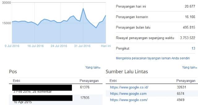 meningkatkan pegunjung blog