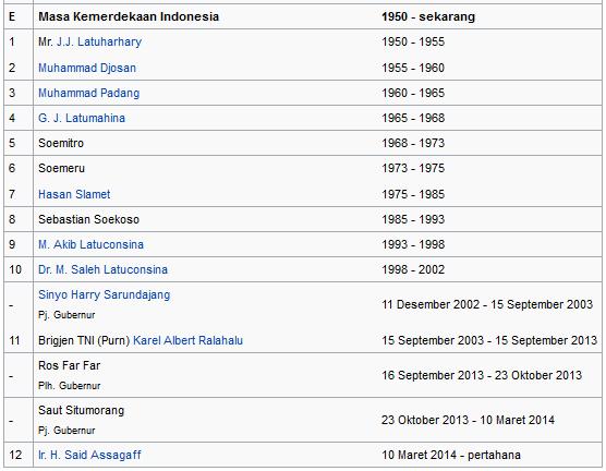 daftar nama gubernur dan masa jabatan kepulauan maluku masa kenerdekaan republik indonesia wiataarea.com