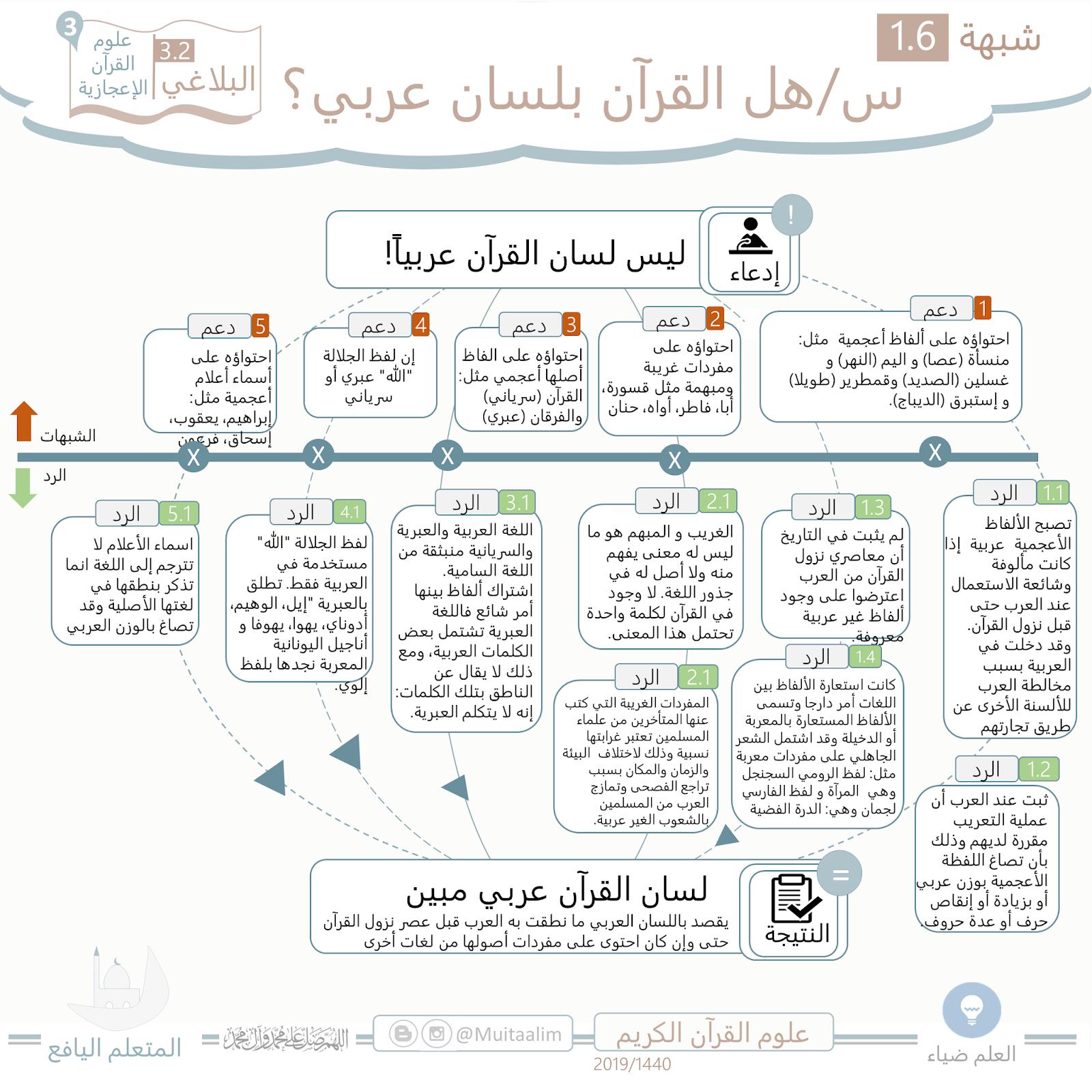 ed085c18a المتعلم اليافع: (3.2) شبهات في الأعجاز البلاغي (1): الشك في الأسلوب ...