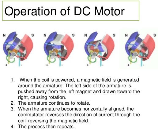electrical page  how dc motor works