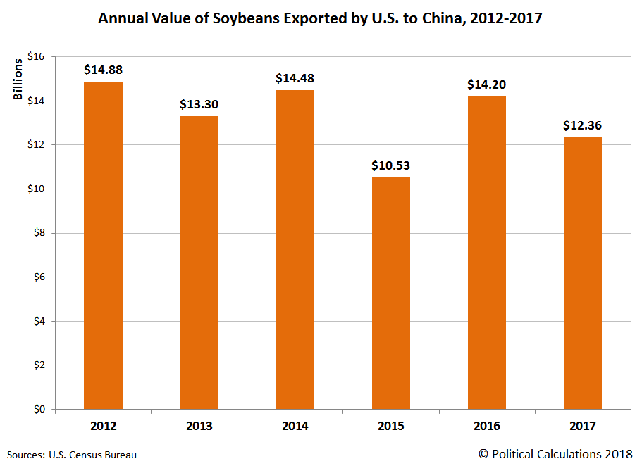 Annual Value of Soybeans Exported by U.S. to China, 2012-2017