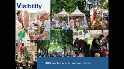 Photo montage of Pitt Rivers Festival Tents and visitors - 10183 people met at 29 outreach events