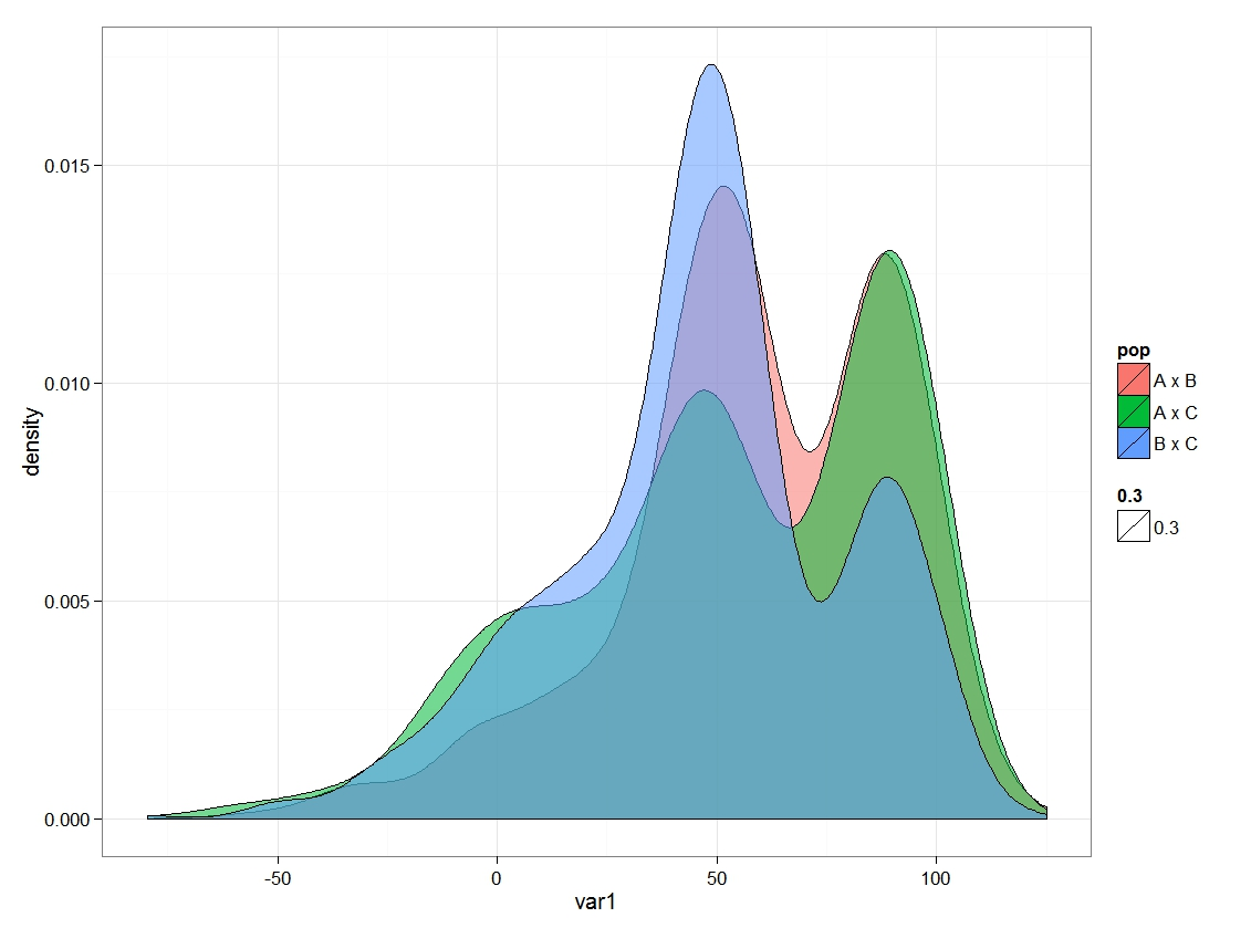R Graph Gallery Rg 12 Multiple Histograms Within A Plot: R Graph