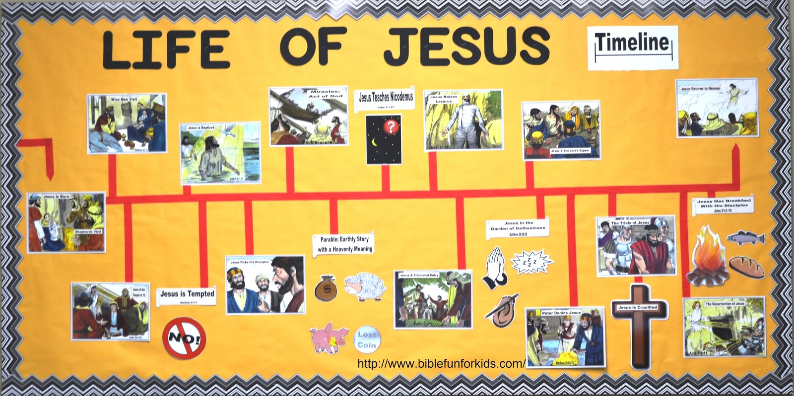 Life of Jesus in the New Testament