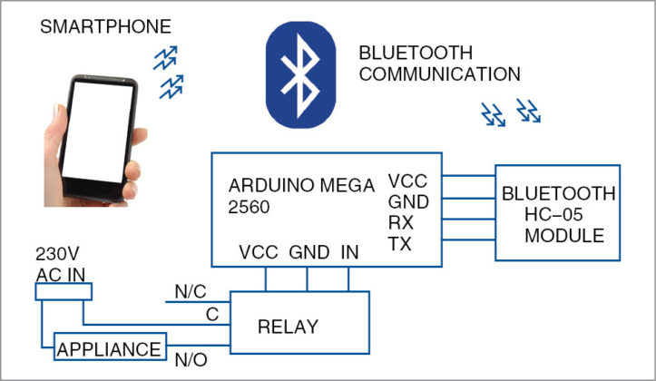 voice controlled home automation project pdf