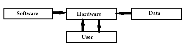 What Is Computer Explain With Block Diagram 2006 Kenworth T800 Headlight Wiring Amit Ranjan A Digital Marketer Teacher Artist From Sitamarhi The Help Of Basic Components System