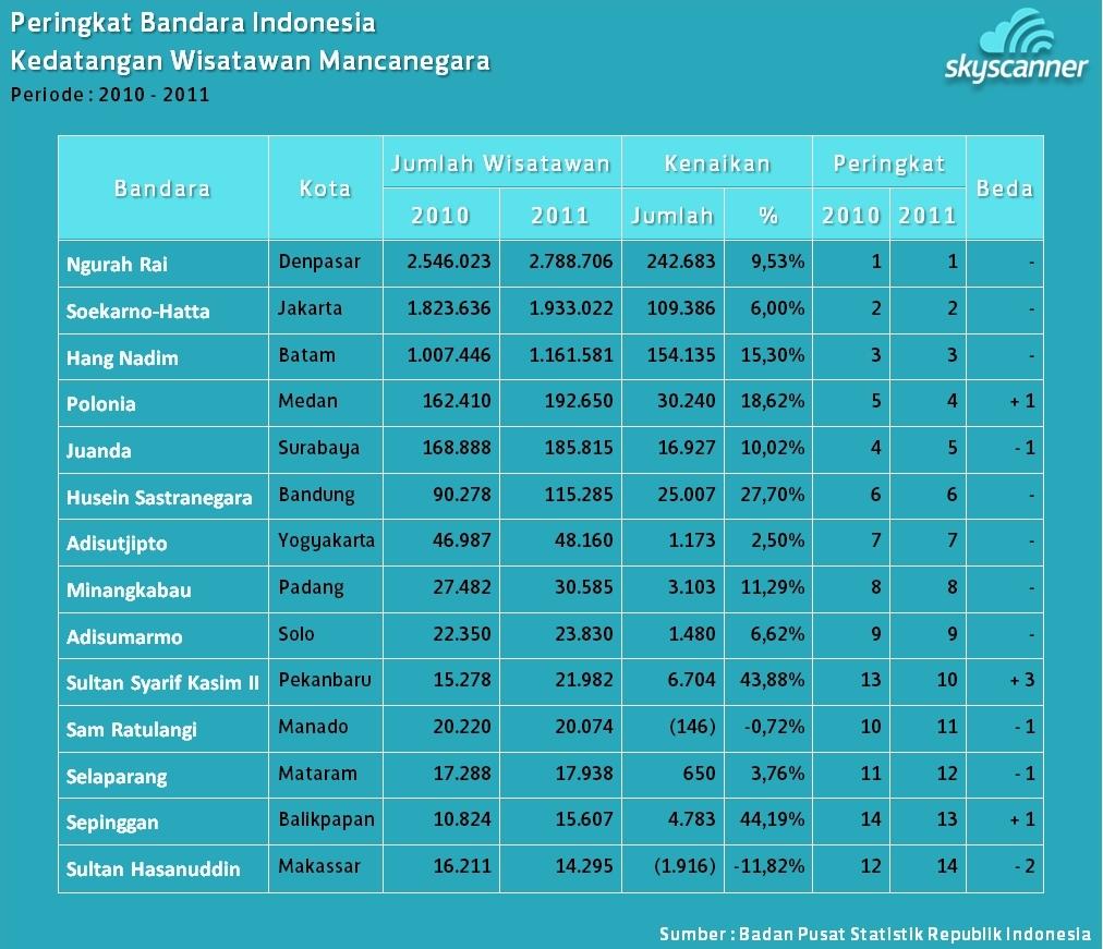 Dunia Travel ala Skyscanner Indonesia: Statistik ...