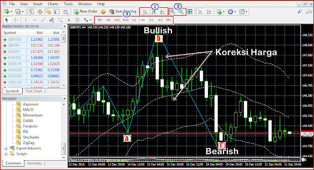 Pergerakan Bullish/Bearish Candle Stick MetaTrader
