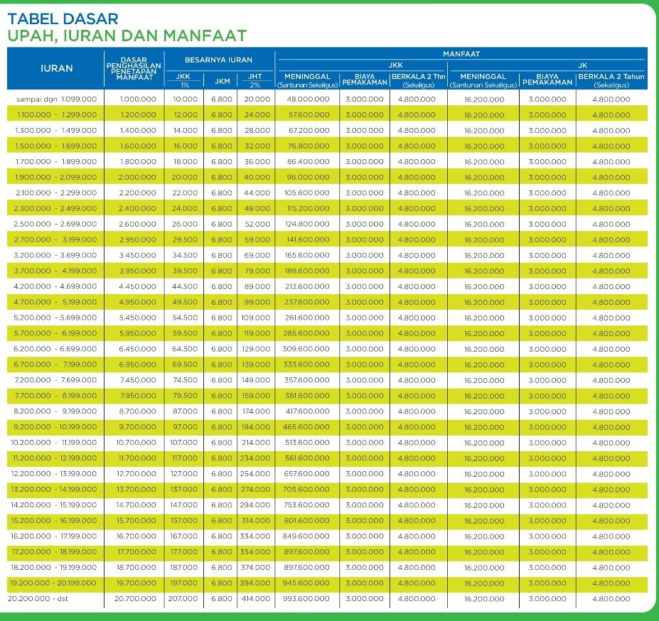 Tabel perhitungan JKK, JKM, dan JHT.