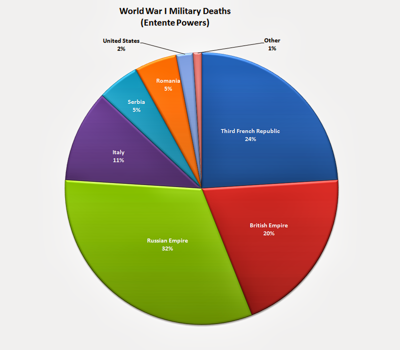 World War 1 World War I Casualties
