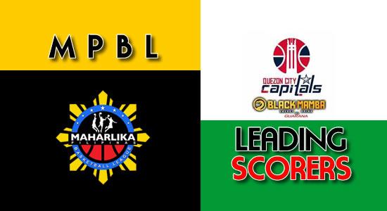 LIST: Scores per game Quezon City Capitals 2018 MPBL Anta Datu Cup