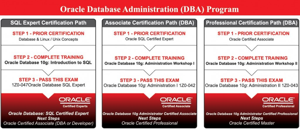 Digital World Computer Oracle Dba Training Digital World Computer