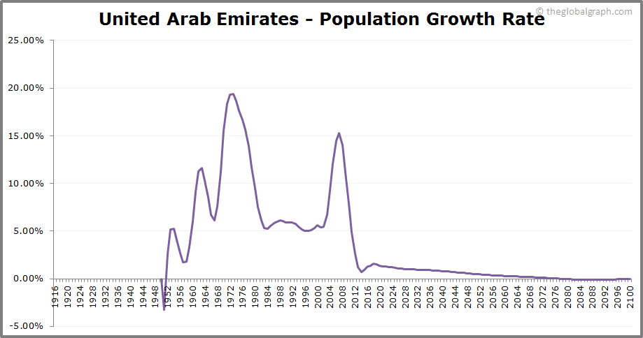 United Arab Emirates  Population Growth Rate