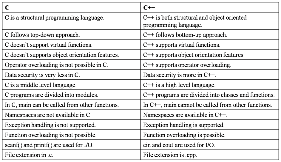 the differences between java and c since its release in 1995 Java was between 30 per cent and 200 per cent more productive, in terms of  lines  comparing the languages only emerged after the c++ project was  concluded,  c++, it was originally designed for procedural languages and that  heritage is still visible  difference between function and data (largely)  disappears in the oo.