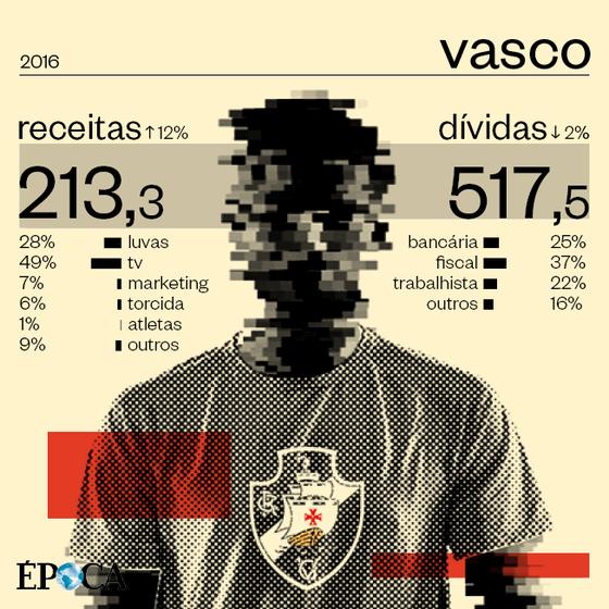 As finanças do Vasco: afundado em dívidas, um clube em estado de falência