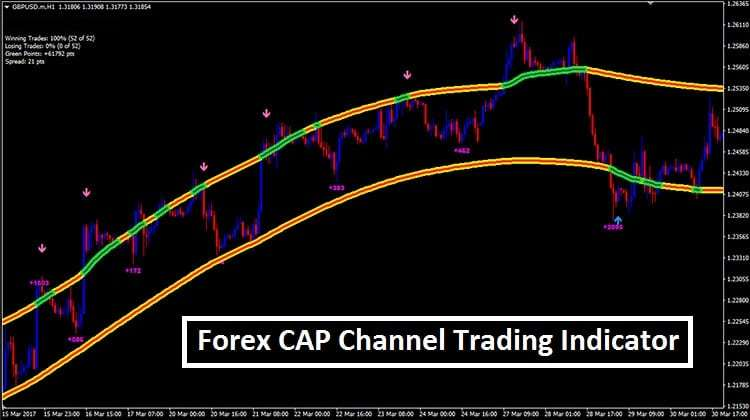 Capital index forex