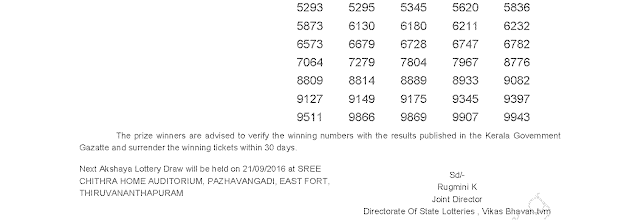 AKSHAYA AK 258 Lottery Results 7-9-2016