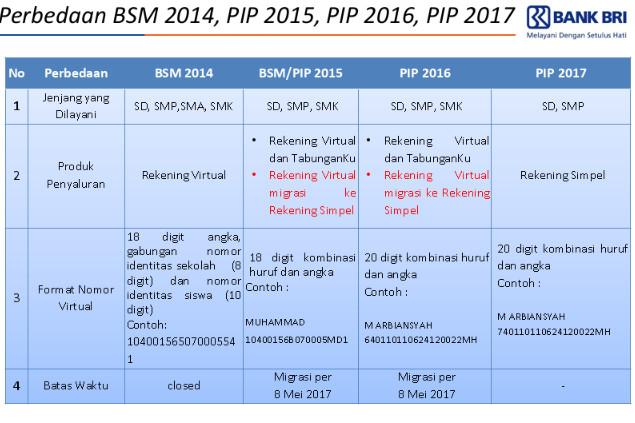 Pencairan dan Penyaluran PIP Tahun 2017 di BANK BRI Pasca Migrasi
