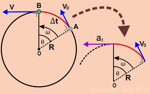 pengertian, Definisi dan persamaan atau Rumus Percepatan Linear (Tangensial) Gerak Melingkar Beserta Contoh Soal dan Pembahasan