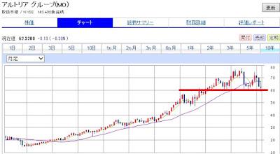 30代からの米国株投資 アルトリアグループをチャート分析してみた