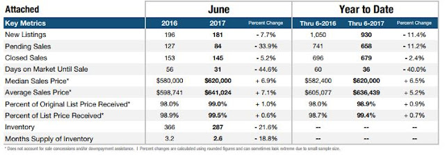 CHGLH irvine attached home sales report