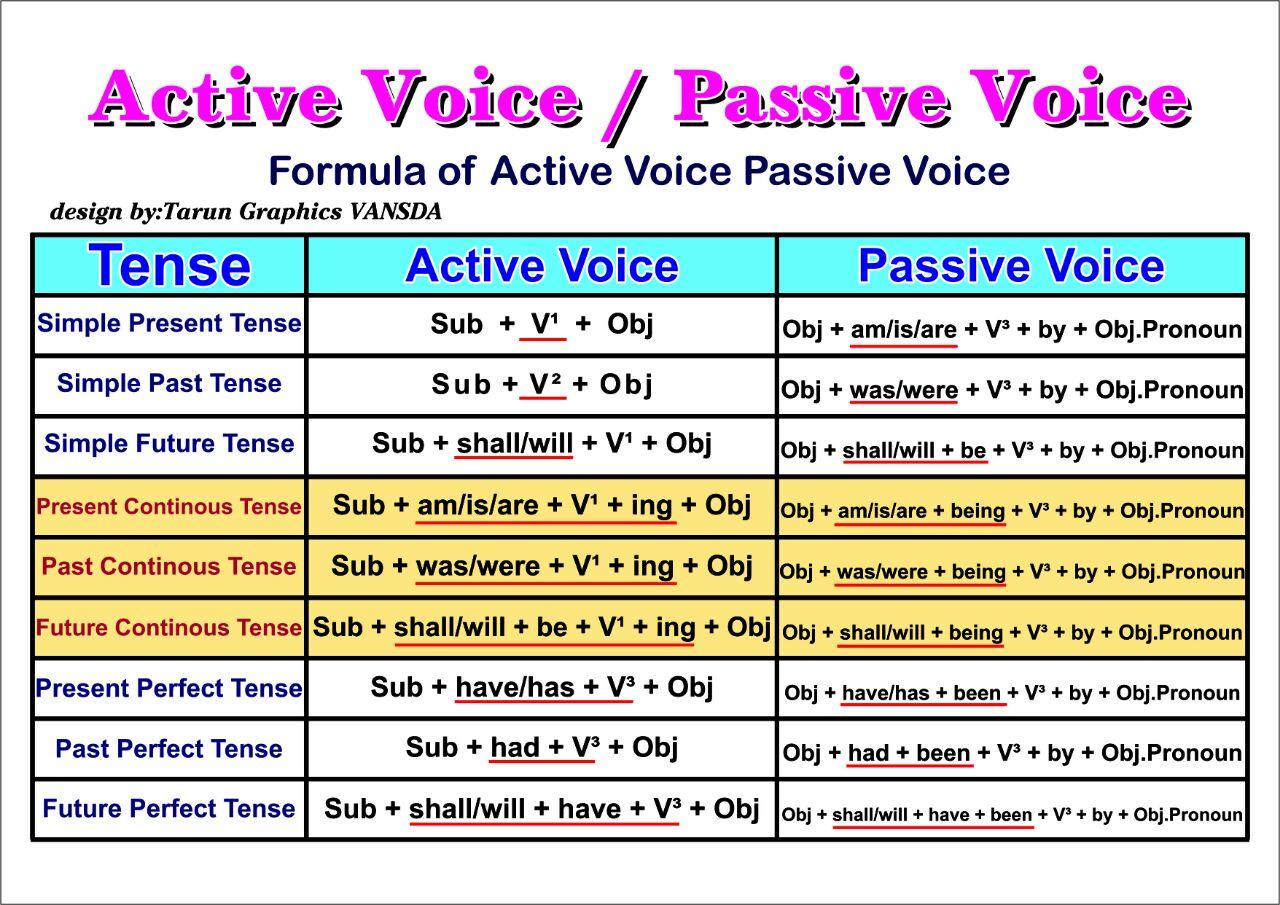 Present simple tense formula