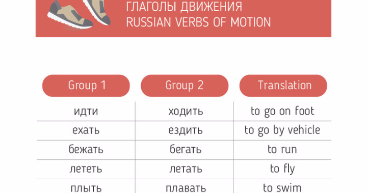 ABC Russian: Russian Verbs of motion