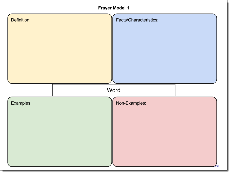 frayer model 1 google drawing link