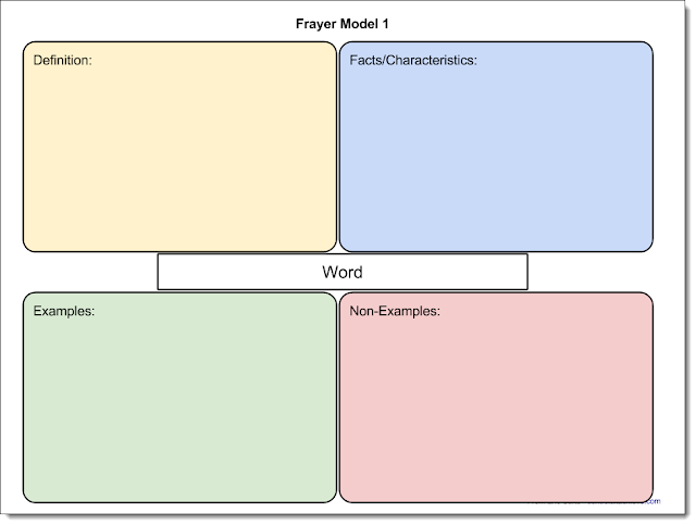 frayer model directions