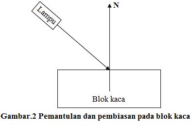 pemantulan dan pembiasan pada blok kaca