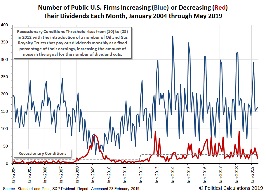 Number of Public U.S. Firms Increasing or Decreasing Their Dividends Each Month, January 2004 through May 2019