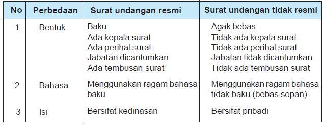 Perbedaan Undangan Resmi Dan Tidak Resmi