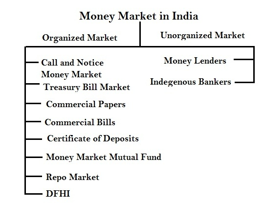 Money Market in India - Important Key Points