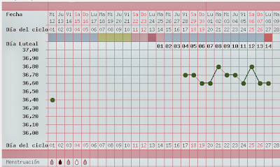 gráfica de temperatura basal