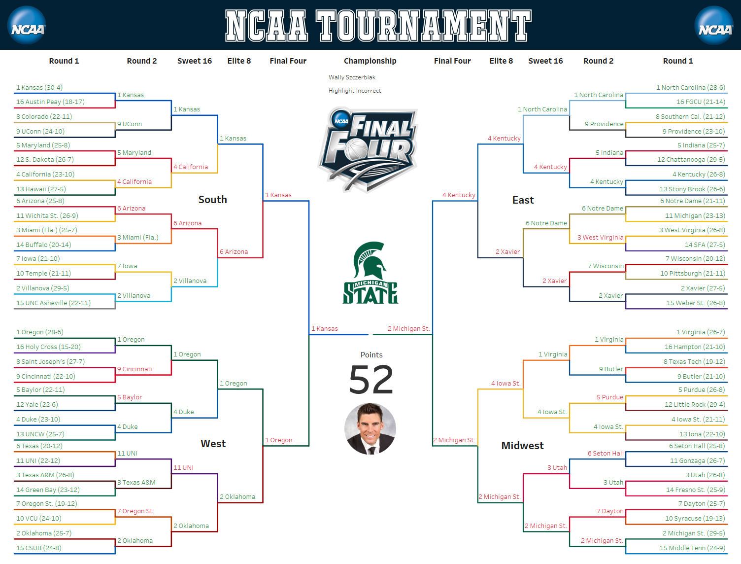 Wally Failed To Pick A Single Final Four Team The Early Loss Of Michigan State Hurt Him Badly As It Did Many Others Since He Had Them Winning