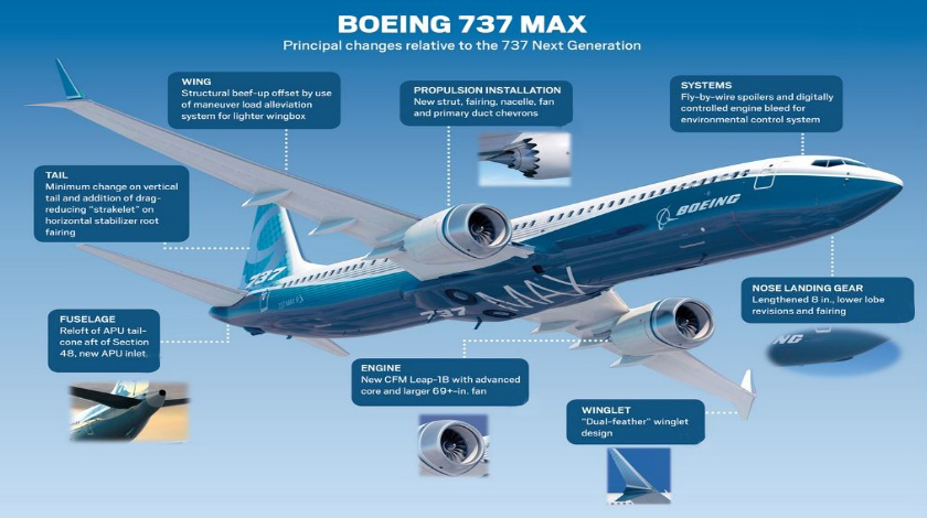 the Boeing Co. is talking up ideas with potential customers that could ...