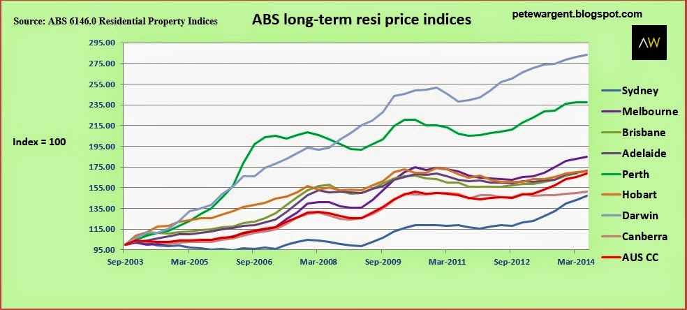 ABS long-term resi price indices