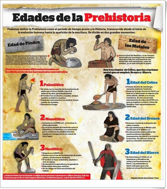 Edades de la Prehistoria (Infografía de Ciencias Sociales de Primaria)