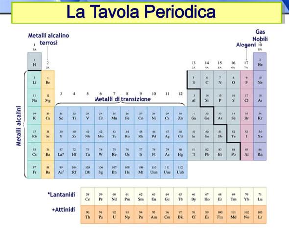 Differenza tra metalli non metalli e semimetalli - Quali sono i metalli nella tavola periodica ...