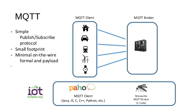 MQTT Connector in MuleSoft suits IoT Devices | ReadTechUpdates