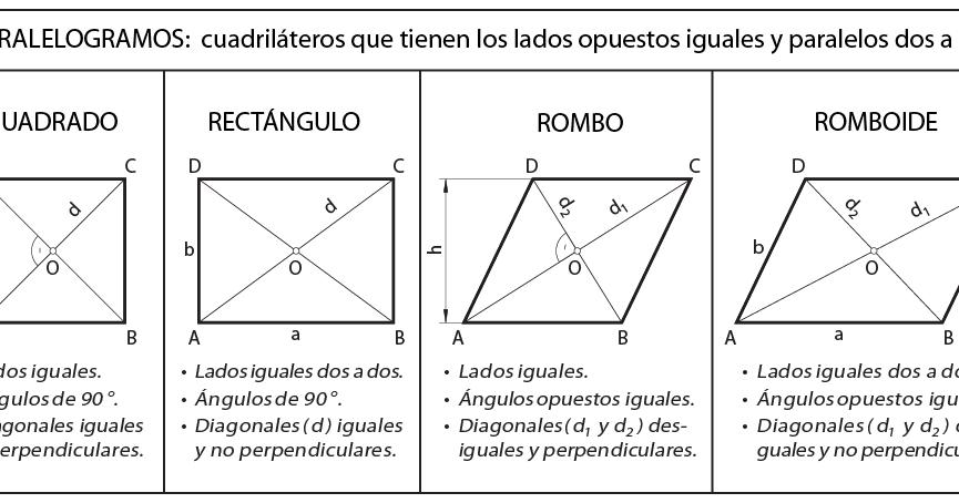 cuadrilateros no paralelogramos yahoo dating