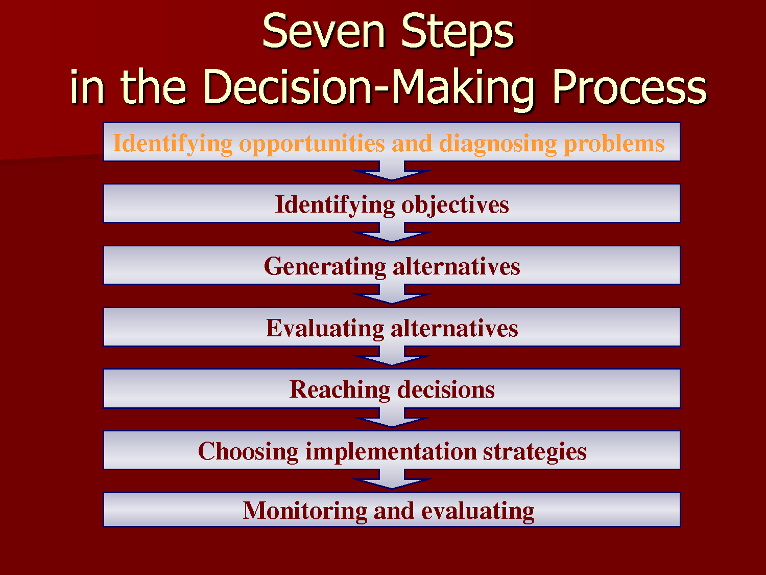 Consideration Deliberation And Deep Reflections Of A