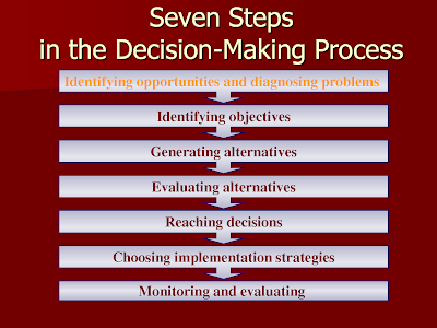 8 Simple Steps to Good Decision-Making for Teens by Ivana