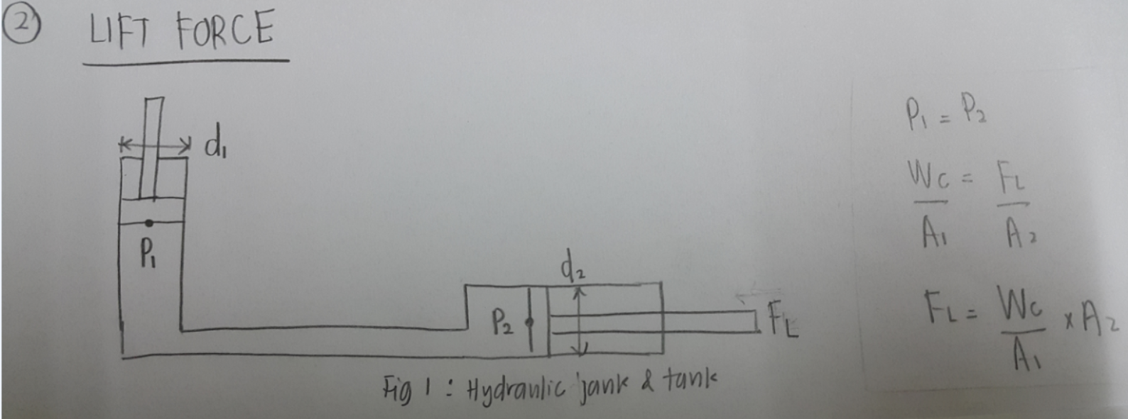 Design of car jack - Fc Force From Weight Of Car
